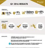 Hilton Worldwide Reports First Quarter Results, Exceeds High End of Adjusted EBITDA Guidance
