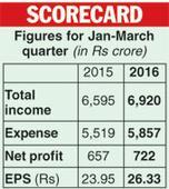 UltraTech rupee loan plan