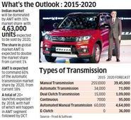 Auto Expo 2016: Tata Motors eyes vehicles with Automated Manual Transmission to take on Maruti, Hyundai
