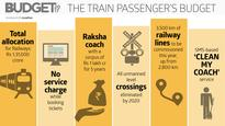 Budget 2017: IRCTC service charge waiver makes rail ticket marginally cheaper