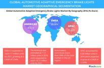 Over 50 Million Units Shipment of Automotive Adaptive Emergency Brake Lights by 2021: Technavio