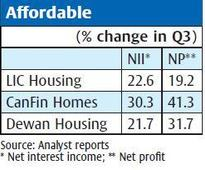 Cash crunch effect: housing finance companies to get hit in the short term, say analysts