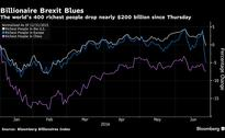 World's Top Fortunes Fall $196.2 Billion Since Brexit Bombshell