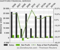HARTFORD FINANCIAL SERVICES GROUP INC: The Hartford Completes Previously Announced Tender Offers