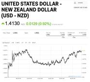 The New Zealand dollar is tumbling after prime minister Key resigns