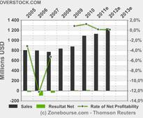 Overstock.com, Inc. : Overstock.com Announces Annual Meeting of Stockholders