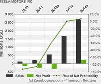 TESLA MOTORS INC: TSLA, ARMH, UNXL and SNE added to Active Stock Watch List at EPR