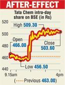 Tata Chem sells urea unit to Norway's Yara