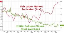 Initial Jobless Claims Still Decoupled From Hypocritical Fed's