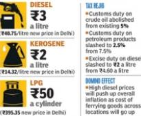 Diesel under-recovery declines to Rs.3.80 a litre