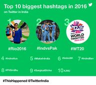 This year India was quite vocal on Twitter