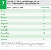 The 10 countries in Latin America that invest most in their people