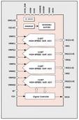12-bit 160MS/s Quad-Core High-Speed SAR ADC in TSMC 28nm HPM
