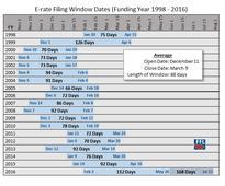 Applicants Await 2017 Filing Window Dates