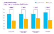 Small Minority of Industry Leaders Achieve Both Digital and Financial High Performance