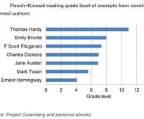 Bank of England Speeches Are Harder to Read Than Dickens