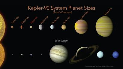 Nasa discovers entire solar system like ours