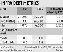 R-Infra rejig: Vote against, IiAS tells shareholders