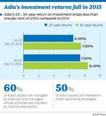 Adia focusing on long term amid economic slowdown