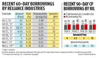 RIL's high borrowing costs a sign of India Inc's troubles going ahead