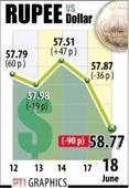 Indian rupee  sinks to all-time closing low of 58.77 vs US dollar