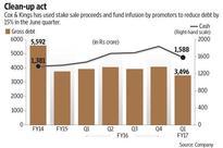 Cox & Kings debt reduction plans lift investor sentiments