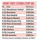 Man United top of money list