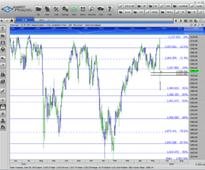 US Stock Indices to Make New Highs?