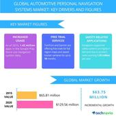 Automotive Personal Navigation Systems  Market Drivers and Forecast From Technavio