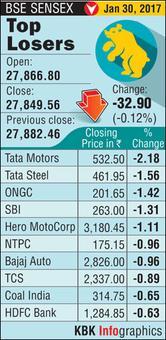 Sensex snaps 4-session long gaining streak; telecom stocks hog limelight
