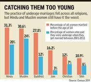 Child marriage shame: 30% Hindu, Muslim women tie knot before turning 18