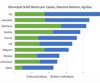 Waste Not, Want Not: Industries Innovate With Trash  Analysis