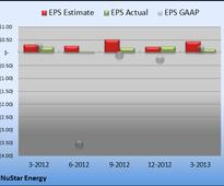 Charting NuStar Energy's Latest Earnings Release
