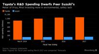 Toyota-Suzuki Alliance Marks Car Industry Fight for Survival