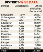 1.63 lakh files pending in offices, collectorates in Andhra Pradesh