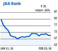 SBI, BoI, Indian Bank results on Thursday