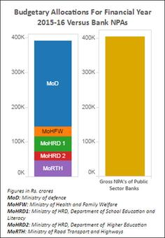 Bad loans of state banks = defence + education + roads + health spends