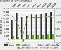 THE BANK OF NEW YORK MELLON CORPORATION : BNY Mellon Announces Pricing of Public Offering of $500 Million of Depositary Shares Representing Interests in Preferred Stock