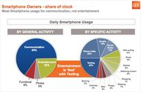 Study: Watching Video Accounts for Just 2% of Smartphone Time