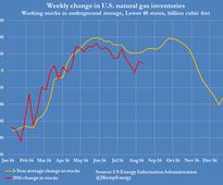 Column: US natural gas market rebalances on hot weather, low prices