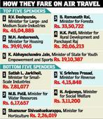 Rs. 33.51 crore spent by CM, Ministers on travel