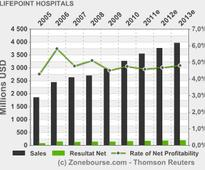 LIFEPOINT HOSPITALS, INC.: LifePoint Hospitals to Participate in Deutsche Bank Securities 38th Annual dbAccess Health Care Conference