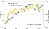 FOCUS:Has Gold Finally Disconnected from Stocks?