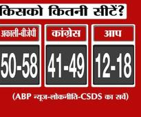 BJP-SAD, Congress neck and neck in Punjab, AAP distant third: Lokniti-ABP News survey