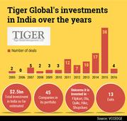 Is lack of exits impacting Tiger Global's Indian a...