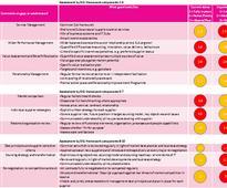 Supplier Management Framework