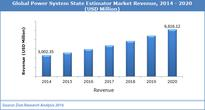 Global Power System State Estimator Market Size to Exceed USD 6.61 Billion by 2020