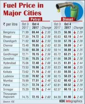 Petrol, diesel become cheaper post excise cut