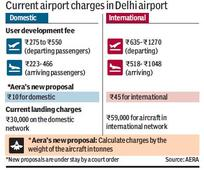 Aero fears Delhi International Airport's collection from 'excess charges' could rise to Rs 9,447 cr