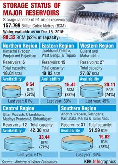 Water level in 91 major reservoirs dips